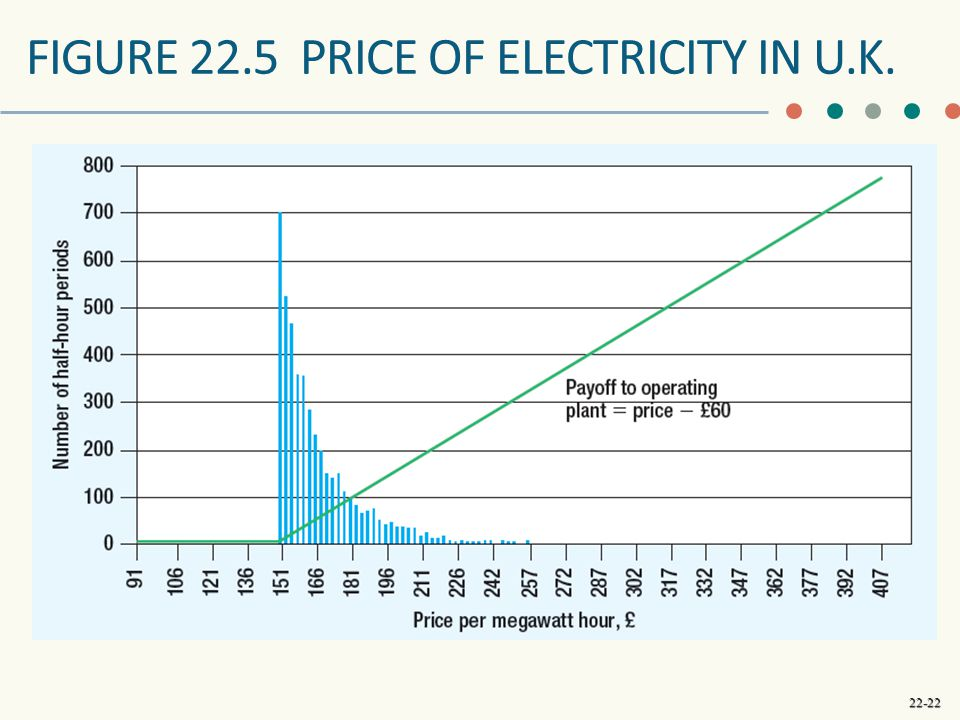 FIGURE 22.5 Price of electricity in U.K.
