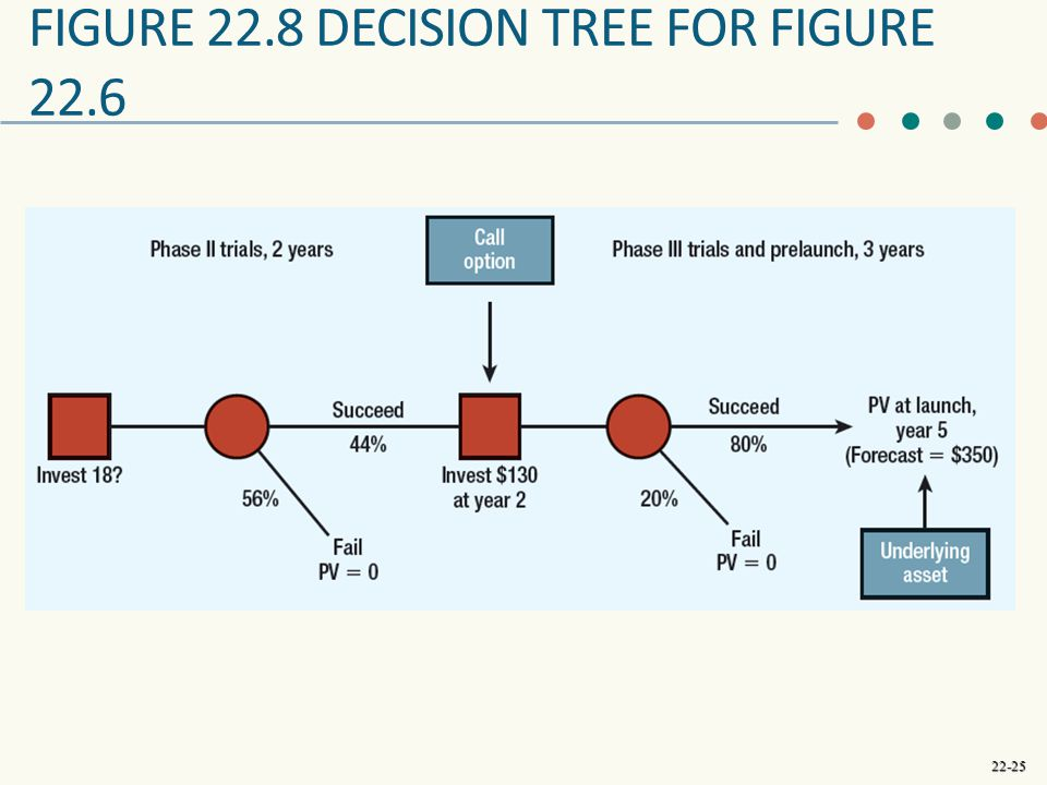 Figure 22.8 Decision Tree for Figure 22.6