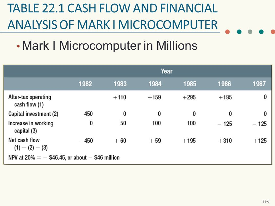 Table 22.1 cash flow and Financial Analysis of Mark I microcomputer