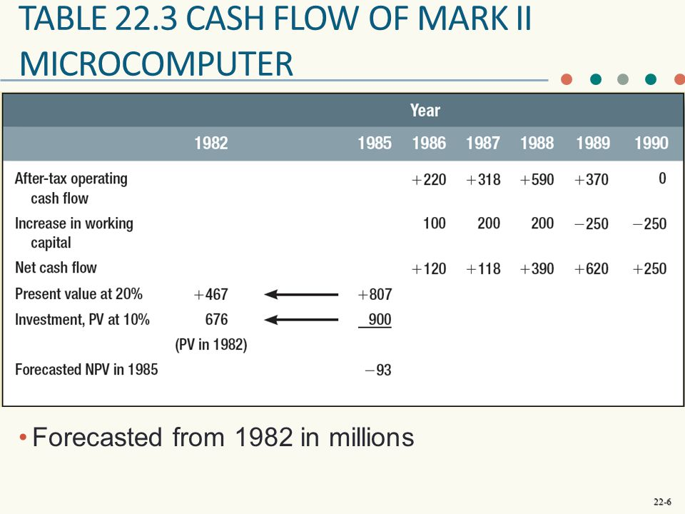 Table 22.3 Cash flow of mark ii microcomputer