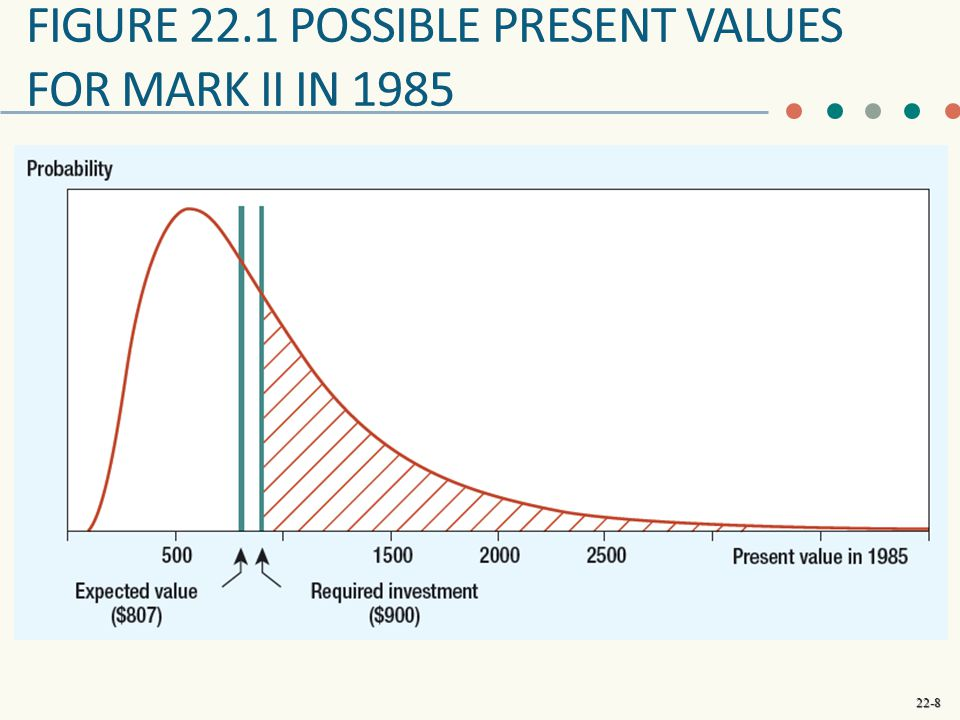 Figure 22.1 possible present values for mark ii in 1985