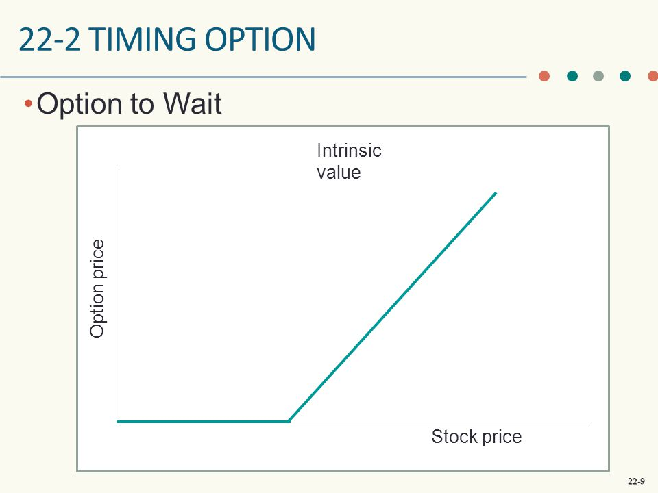 22-2 timing option Option to Wait Intrinsic value Option price
