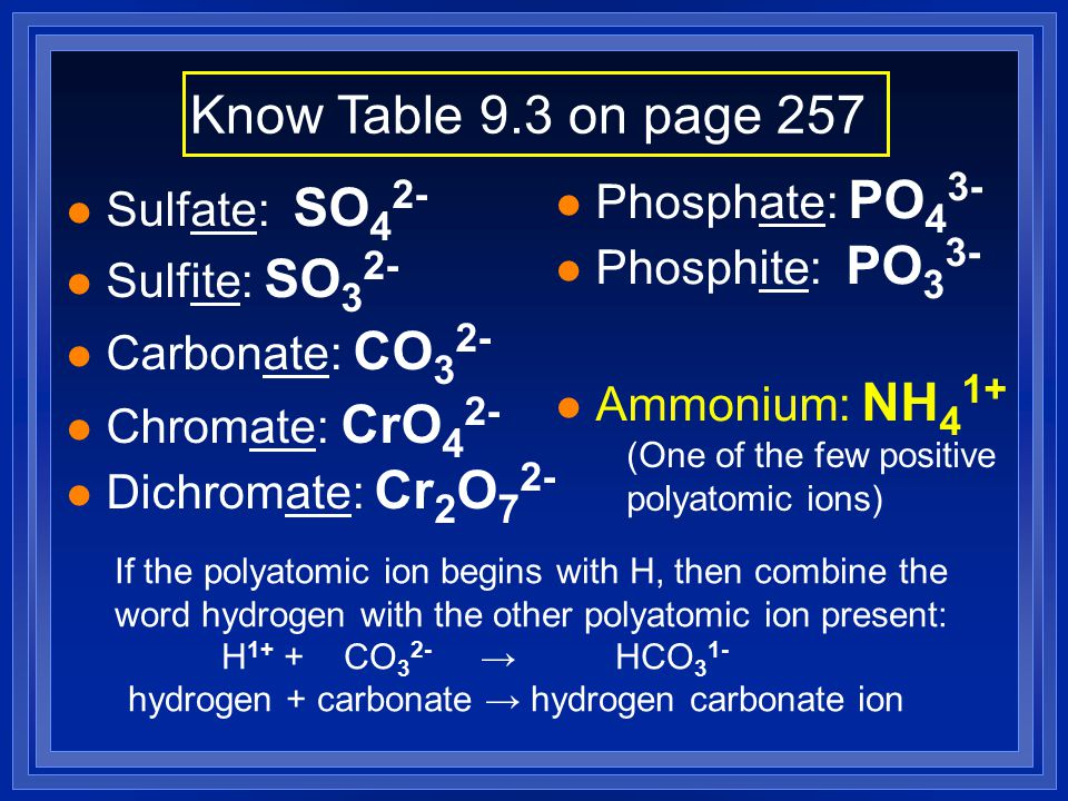 Know Table 9.3 on page 257 Phosphate: PO43- Sulfate: SO42-
