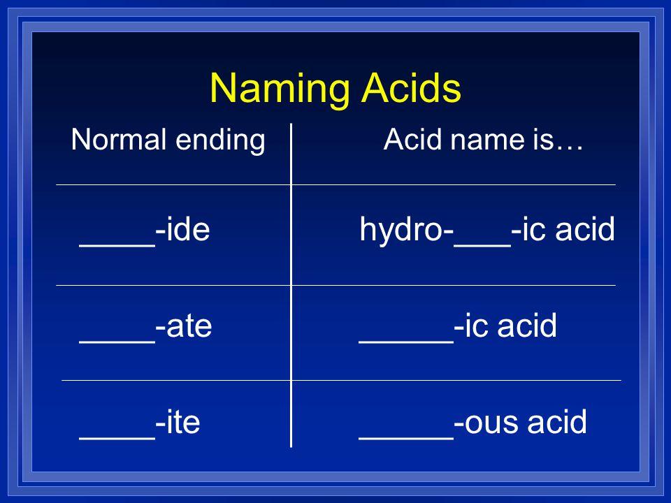 Naming Acids ____-ide ____-ate ____-ite hydro-___-ic acid