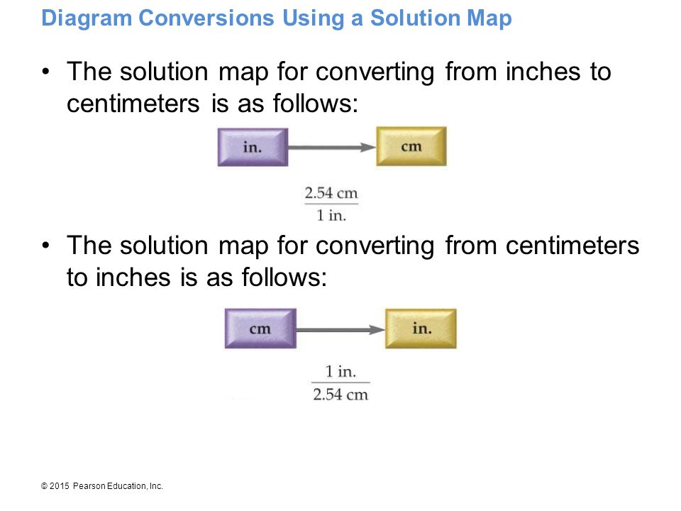 Diagram Conversions Using a Solution Map