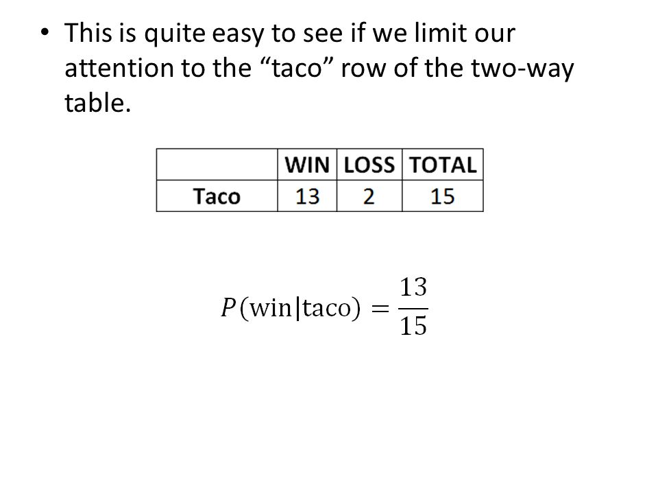 This is quite easy to see if we limit our attention to the taco row of the two-way table.