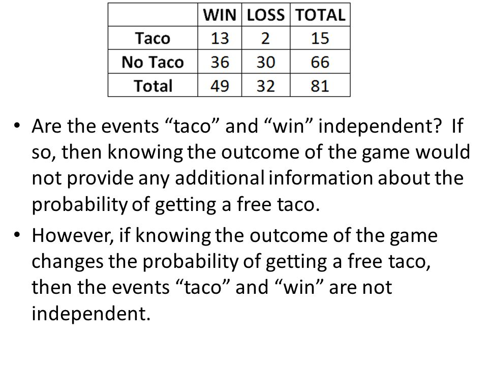 Are the events taco and win independent