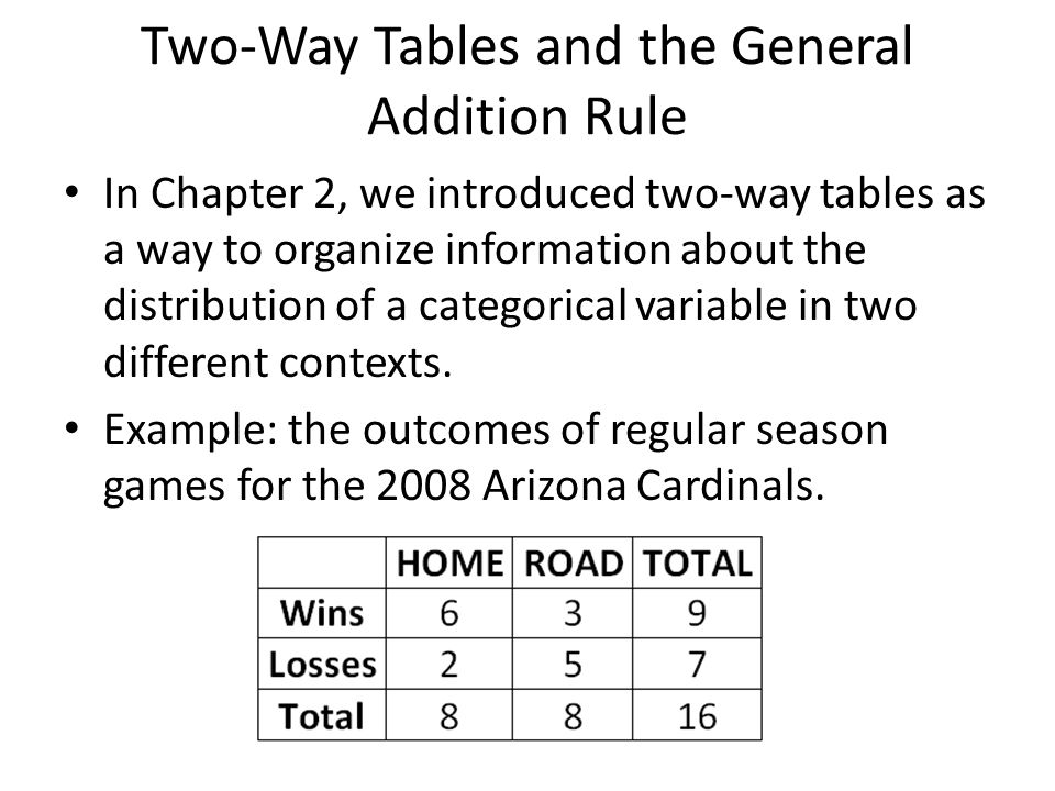 Two-Way Tables and the General Addition Rule