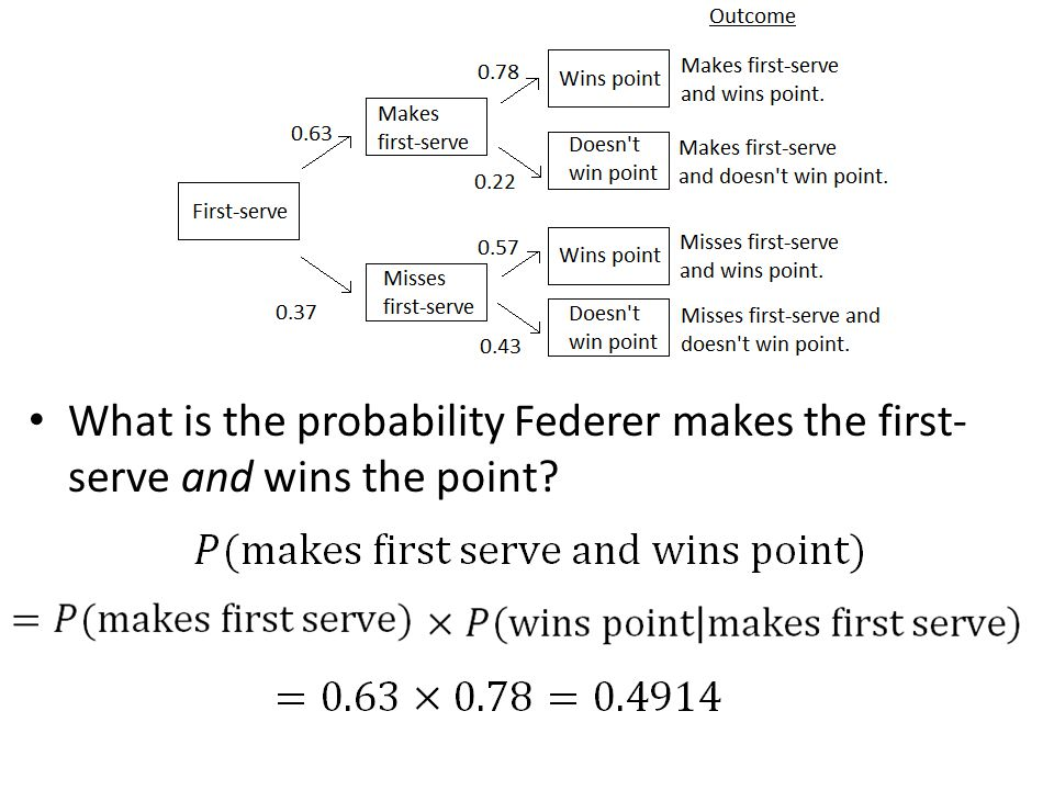 What is the probability Federer makes the first-serve and wins the point