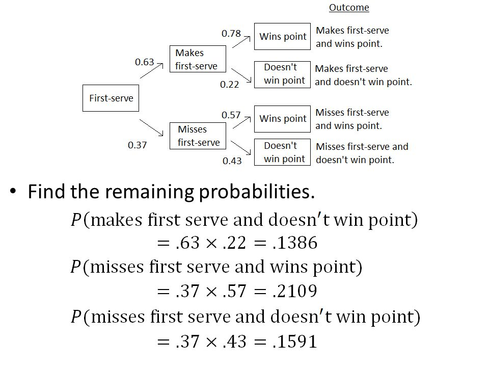 Find the remaining probabilities.