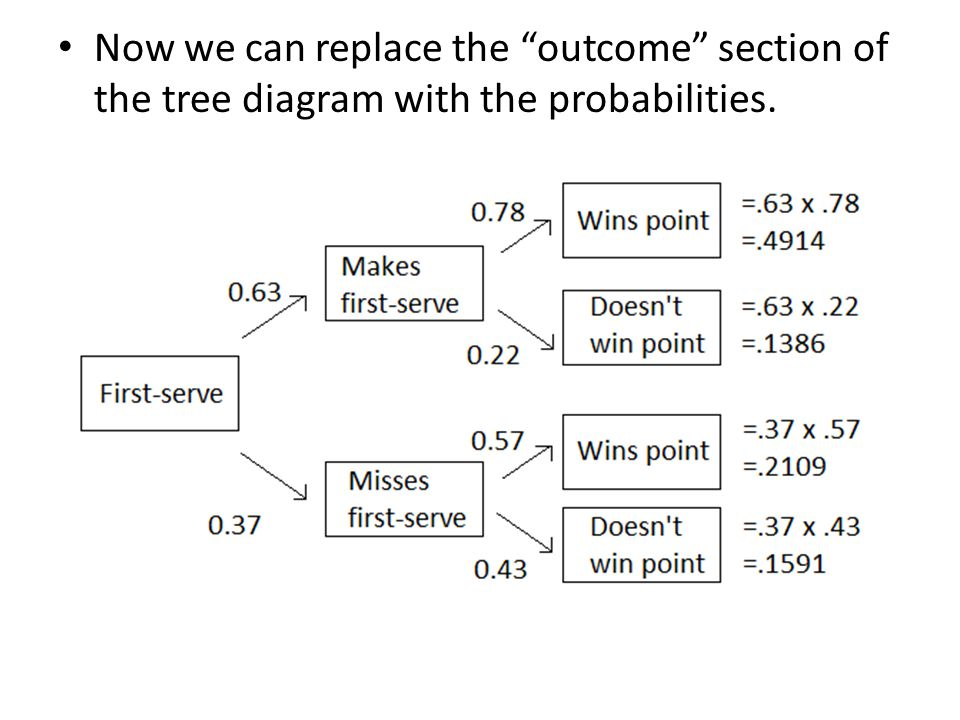 Now we can replace the outcome section of the tree diagram with the probabilities.