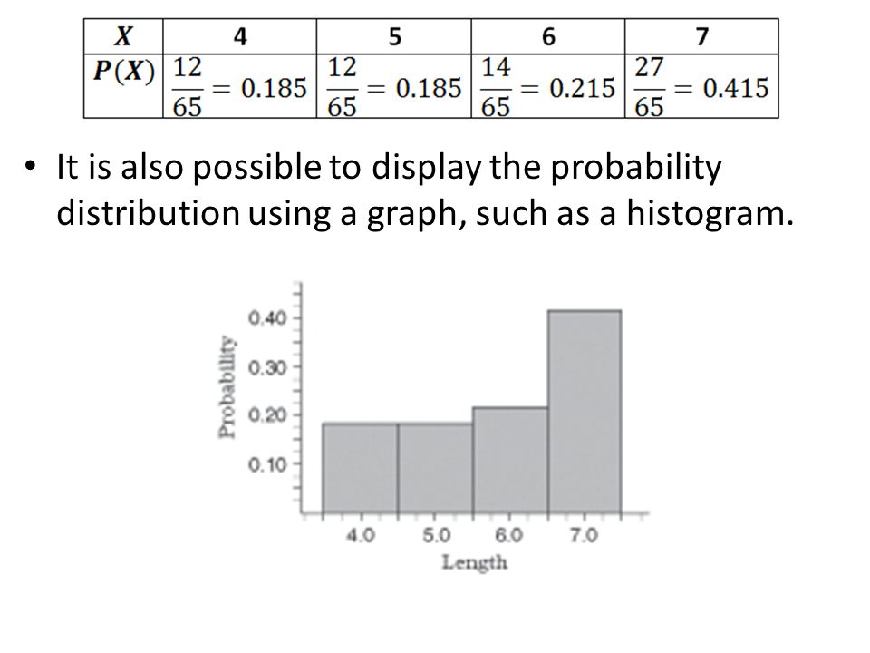 It is also possible to display the probability distribution using a graph, such as a histogram.