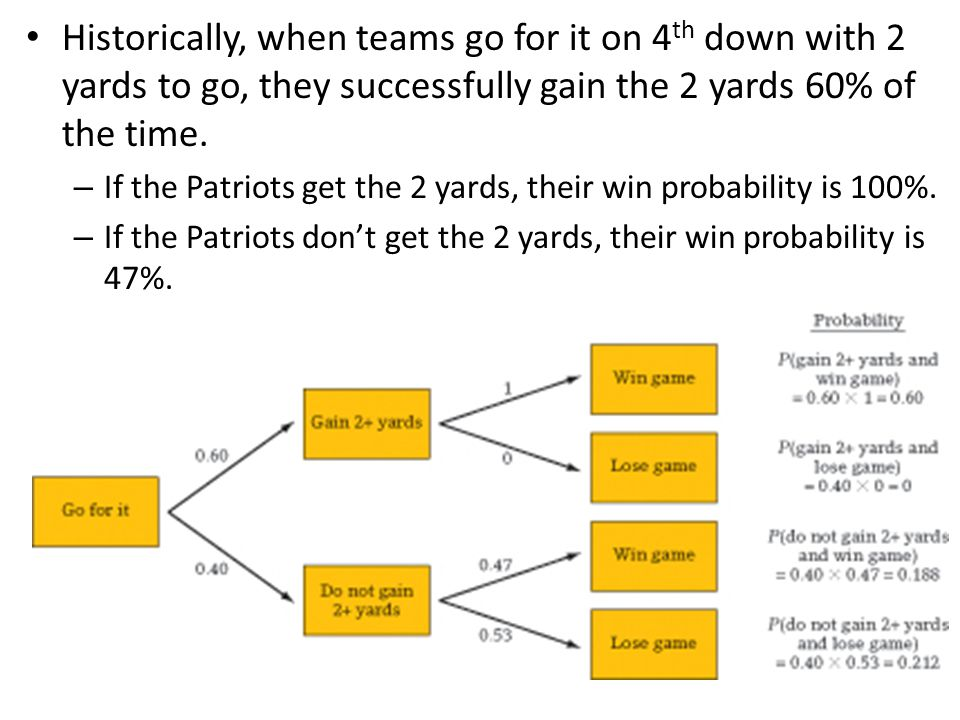 Historically, when teams go for it on 4th down with 2 yards to go, they successfully gain the 2 yards 60% of the time.