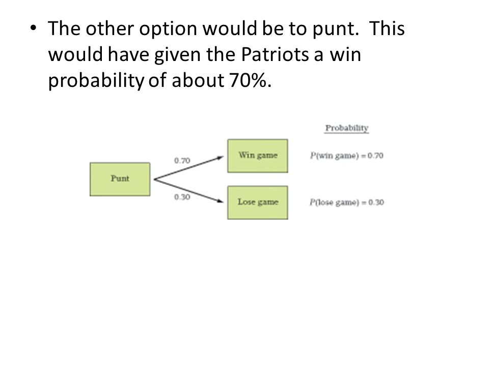 The other option would be to punt