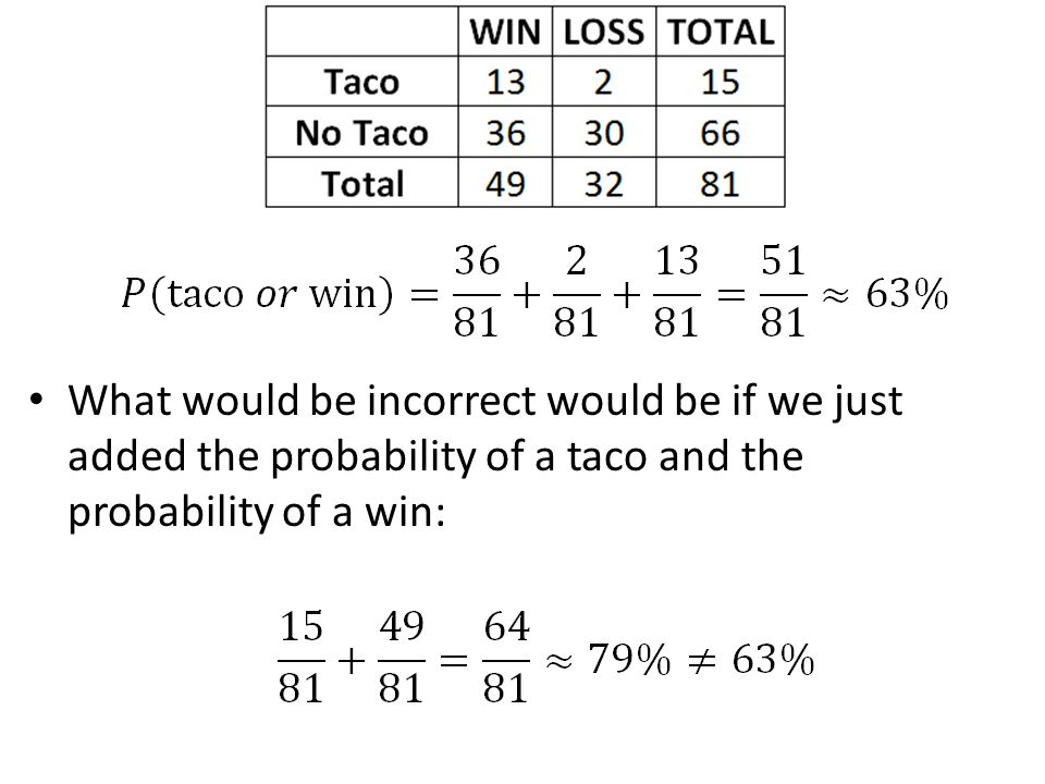 What would be incorrect would be if we just added the probability of a taco and the probability of a win: