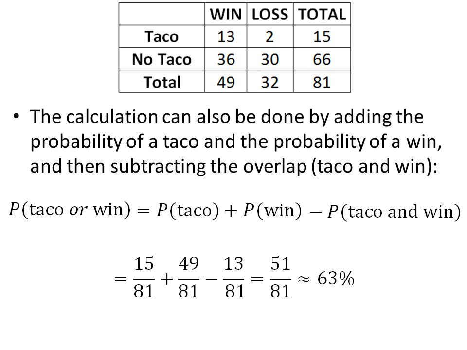 The calculation can also be done by adding the probability of a taco and the probability of a win, and then subtracting the overlap (taco and win):