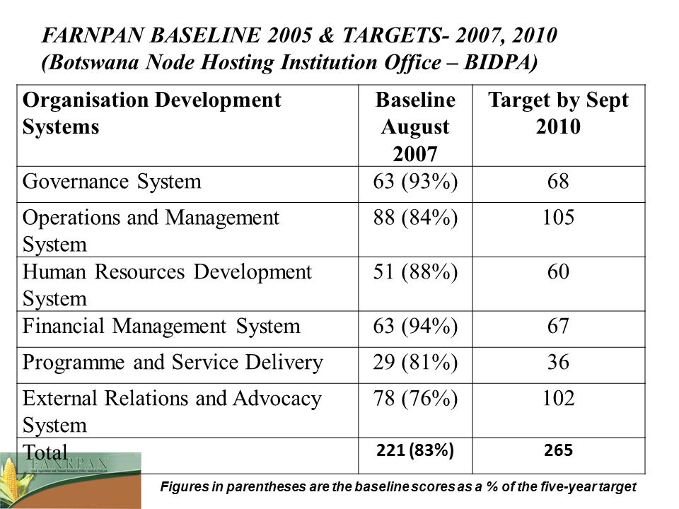 Organisation Development Systems Baseline August 2007