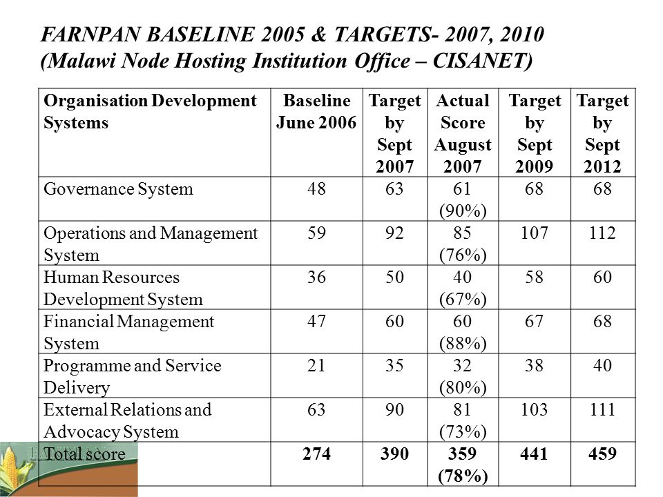 FARNPAN BASELINE 2005 & TARGETS- 2007, 2010 (Malawi Node Hosting Institution Office – CISANET)