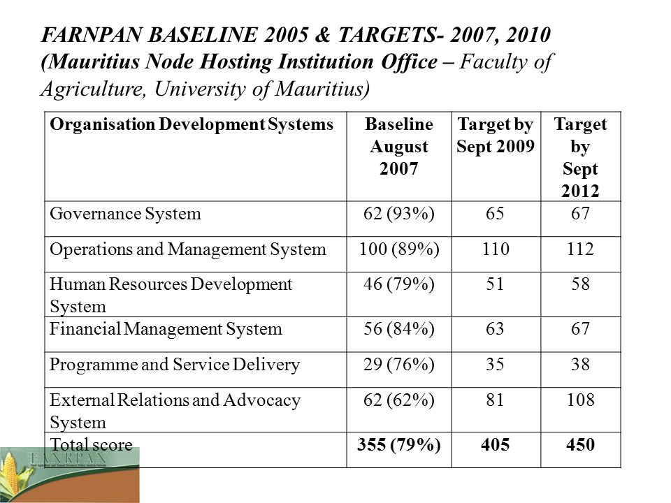 FARNPAN BASELINE 2005 & TARGETS- 2007, 2010 (Mauritius Node Hosting Institution Office – Faculty of Agriculture, University of Mauritius)
