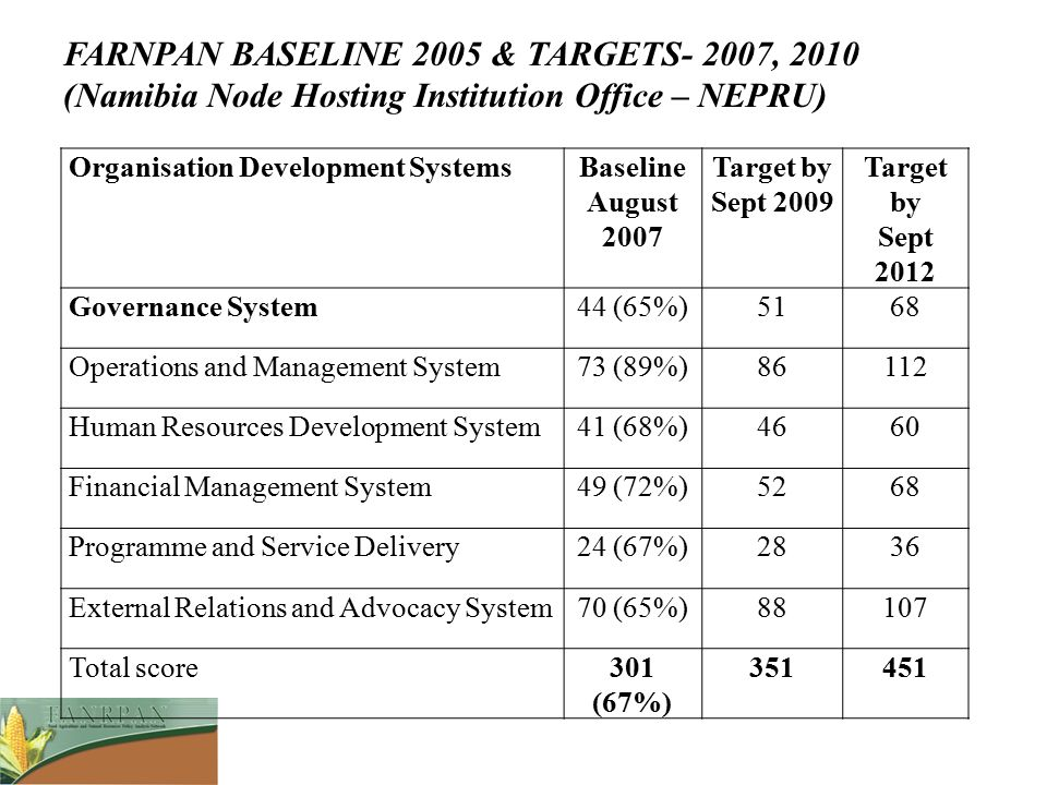 FARNPAN BASELINE 2005 & TARGETS- 2007, 2010 (Namibia Node Hosting Institution Office – NEPRU)