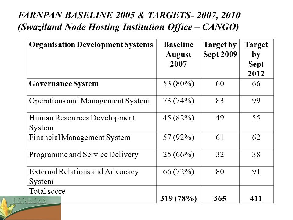 FARNPAN BASELINE 2005 & TARGETS- 2007, 2010 (Swaziland Node Hosting Institution Office – CANGO)