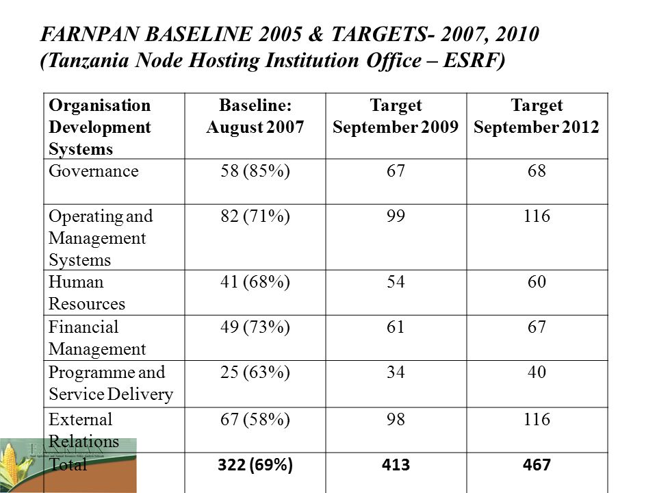 FARNPAN BASELINE 2005 & TARGETS- 2007, 2010 (Tanzania Node Hosting Institution Office – ESRF)