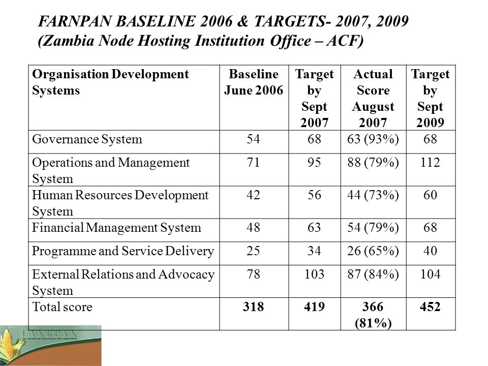 FARNPAN BASELINE 2006 & TARGETS- 2007, 2009 (Zambia Node Hosting Institution Office – ACF)