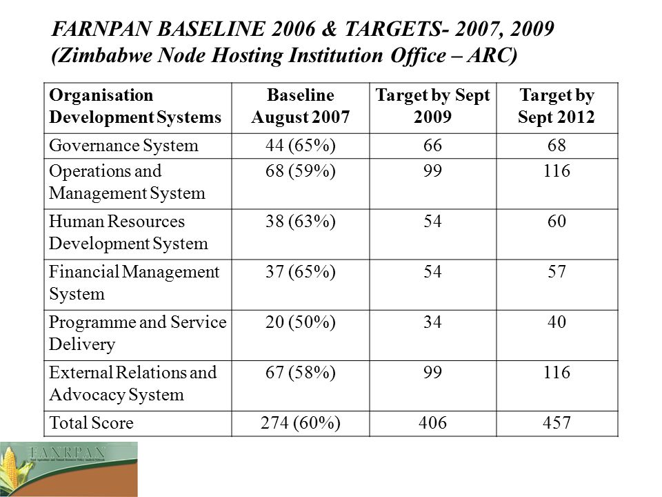 FARNPAN BASELINE 2006 & TARGETS- 2007, 2009 (Zimbabwe Node Hosting Institution Office – ARC)