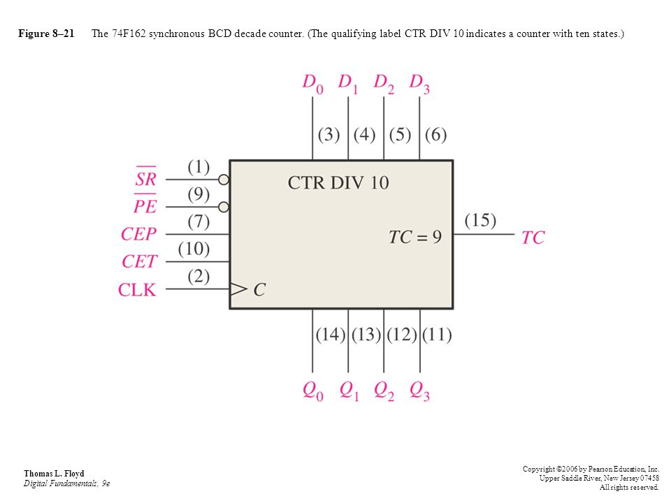 Figure 8–21 The 74F162 synchronous BCD decade counter
