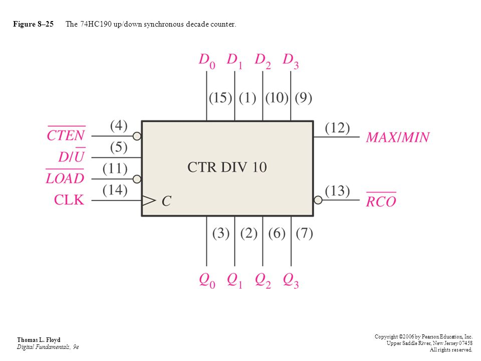 Figure 8–25 The 74HC190 up/down synchronous decade counter.