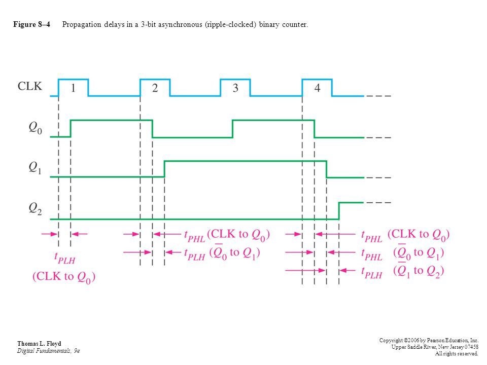 Figure 8–4 Propagation delays in a 3-bit asynchronous (ripple-clocked) binary counter.