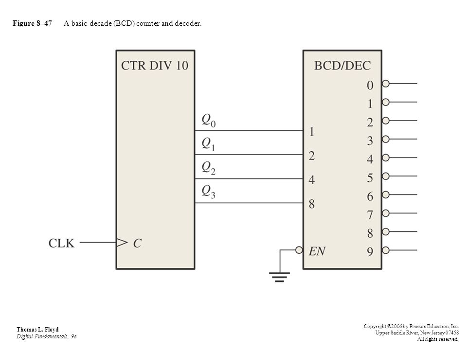 Figure 8–47 A basic decade (BCD) counter and decoder.