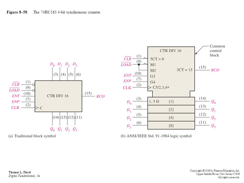 Figure 8–58 The 74HC163 4-bit synchronous counter.