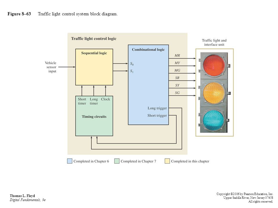 Figure 8–63 Traffic light control system block diagram.