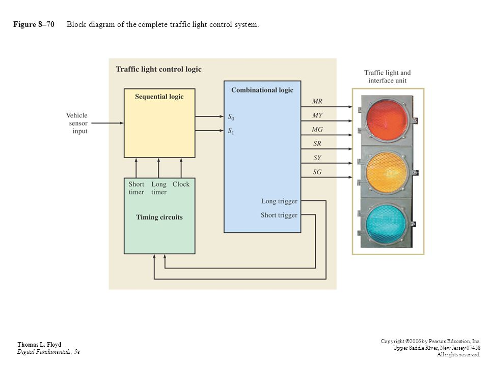 Figure 8–70 Block diagram of the complete traffic light control system.