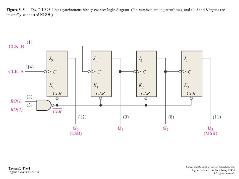 Figure 8–8 The 74LS93 4-bit asynchronous binary counter logic diagram