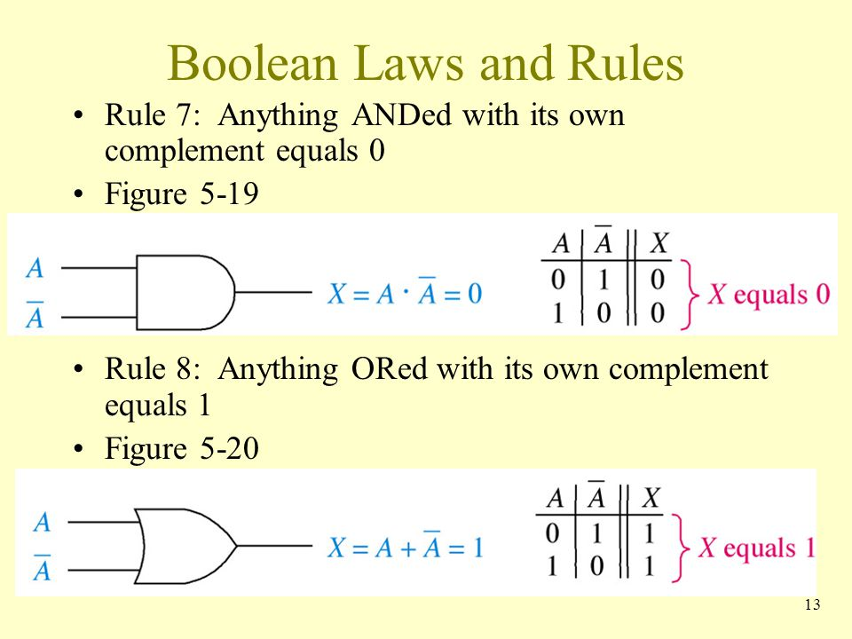 Boolean Laws and Rules Rule 7: Anything ANDed with its own complement equals 0. Figure 5-19.