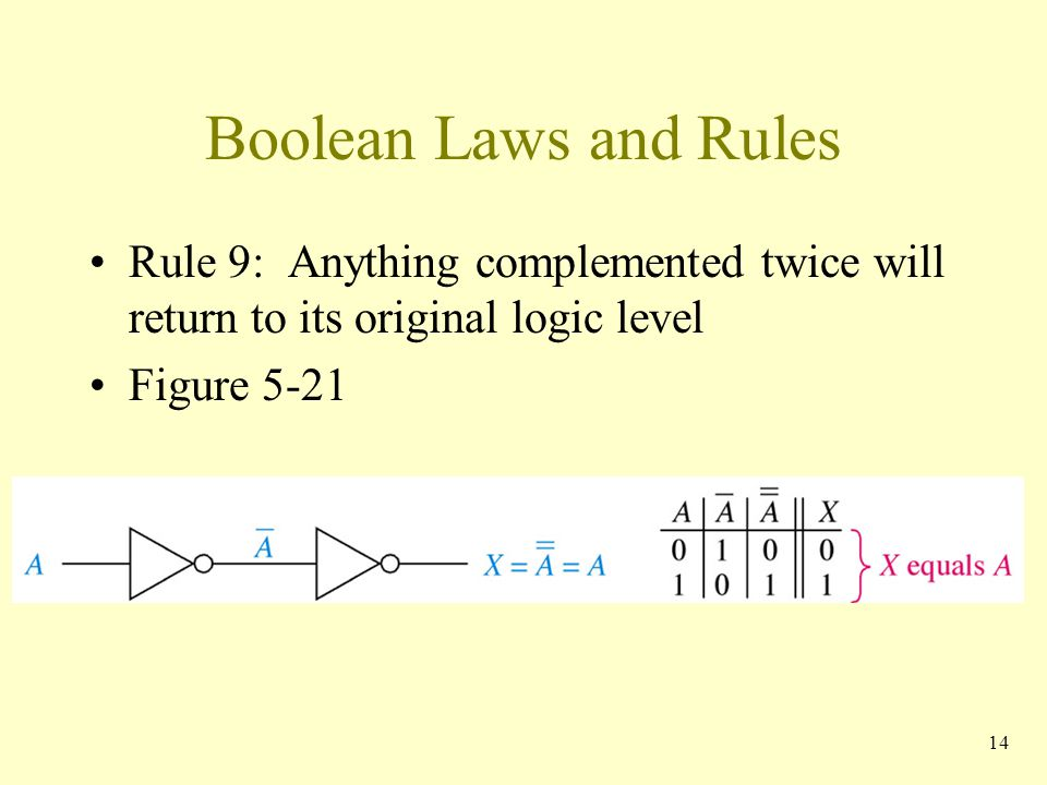 Boolean Laws and Rules Rule 9: Anything complemented twice will return to its original logic level.