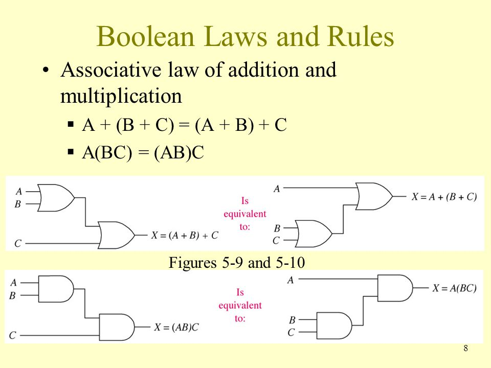 Boolean Laws and Rules Associative law of addition and multiplication