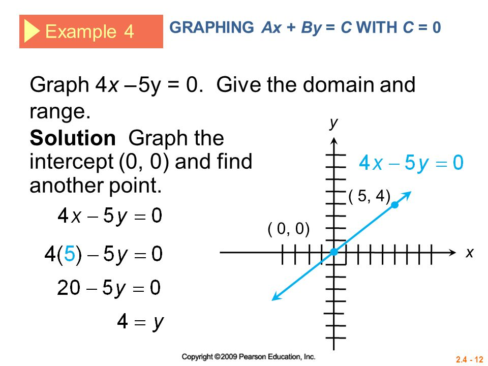 Graph 4x – 5y = 0. Give the domain and range.