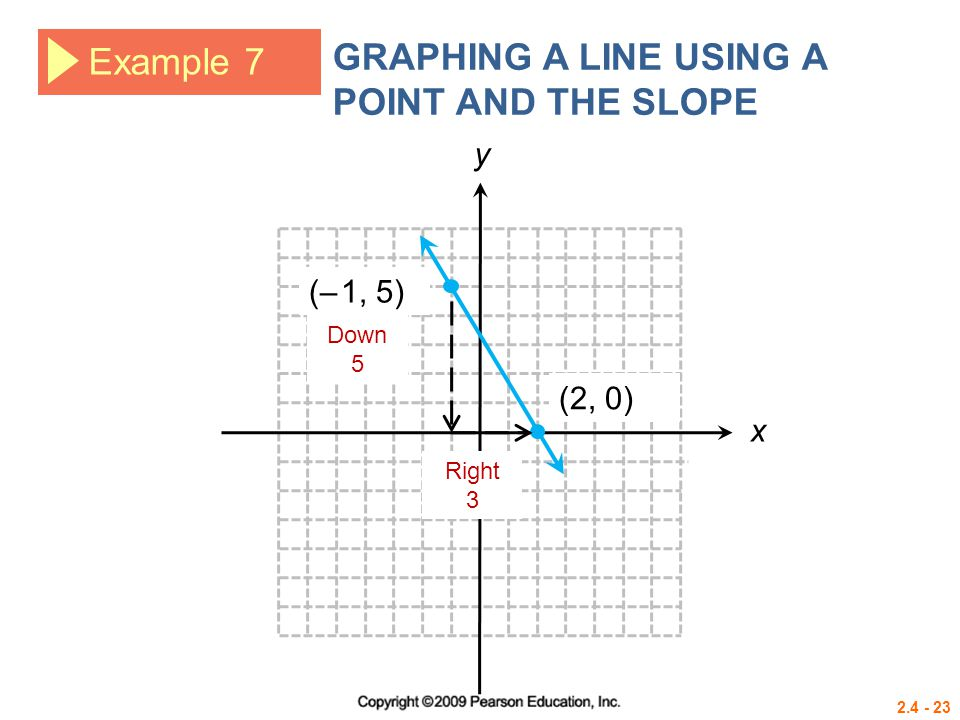 GRAPHING A LINE USING A POINT AND THE SLOPE Example 7