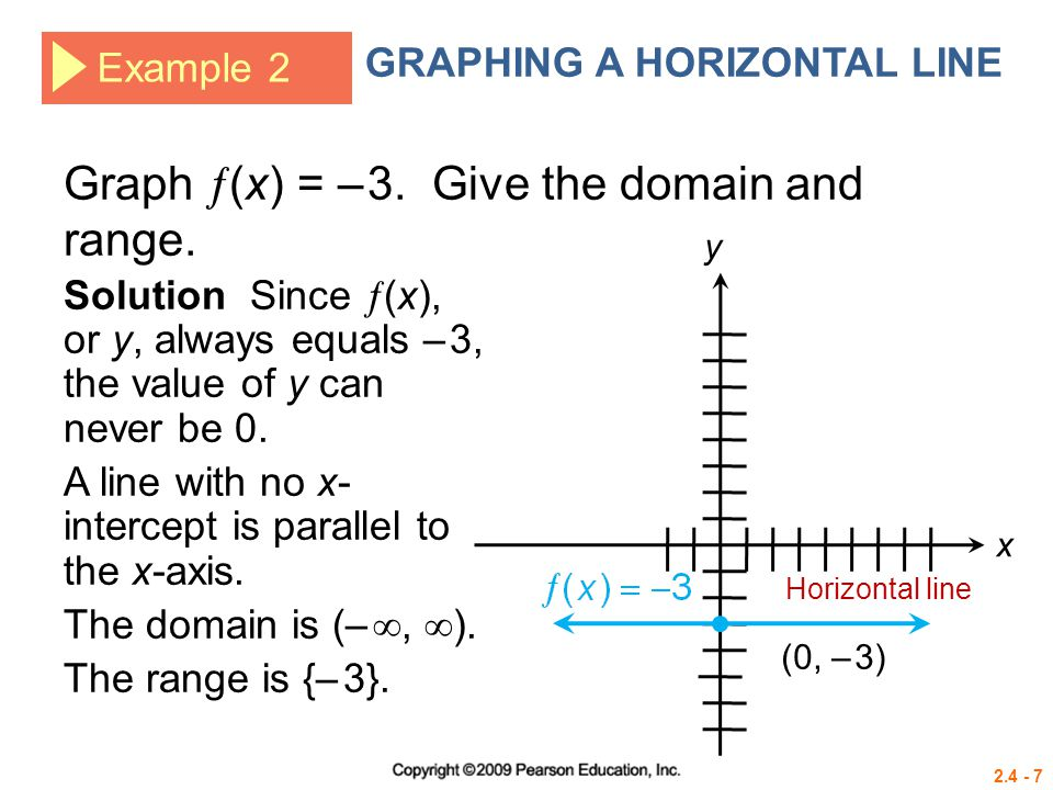Graph (x) = – 3. Give the domain and range.