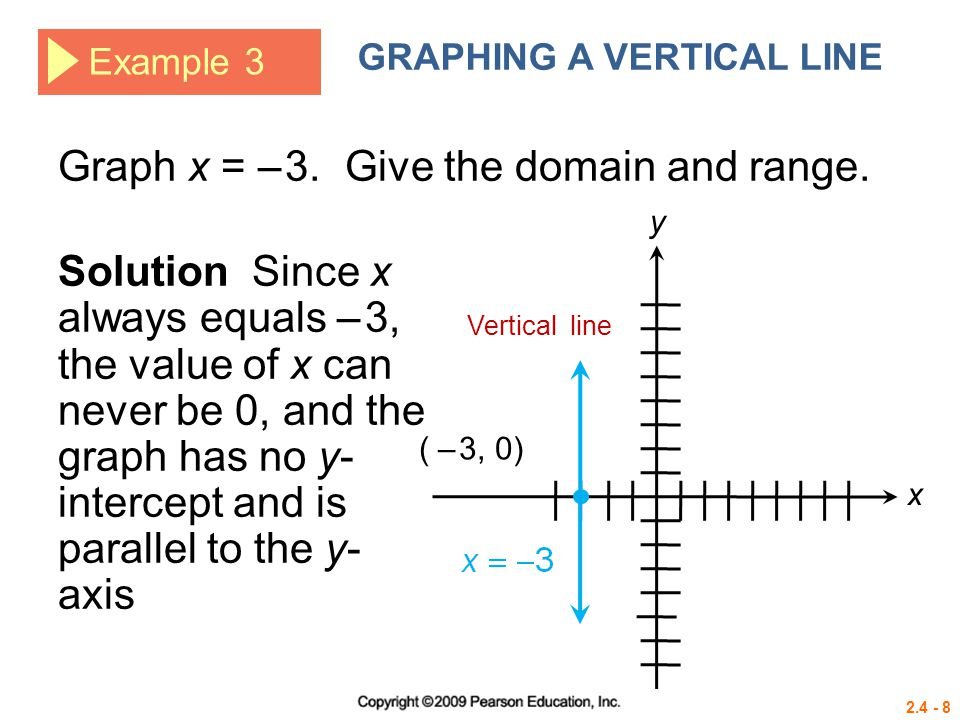 Graph x = – 3. Give the domain and range.