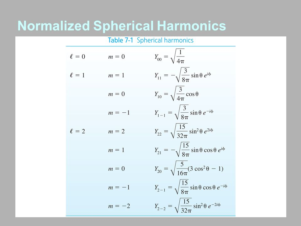 Normalized Spherical Harmonics