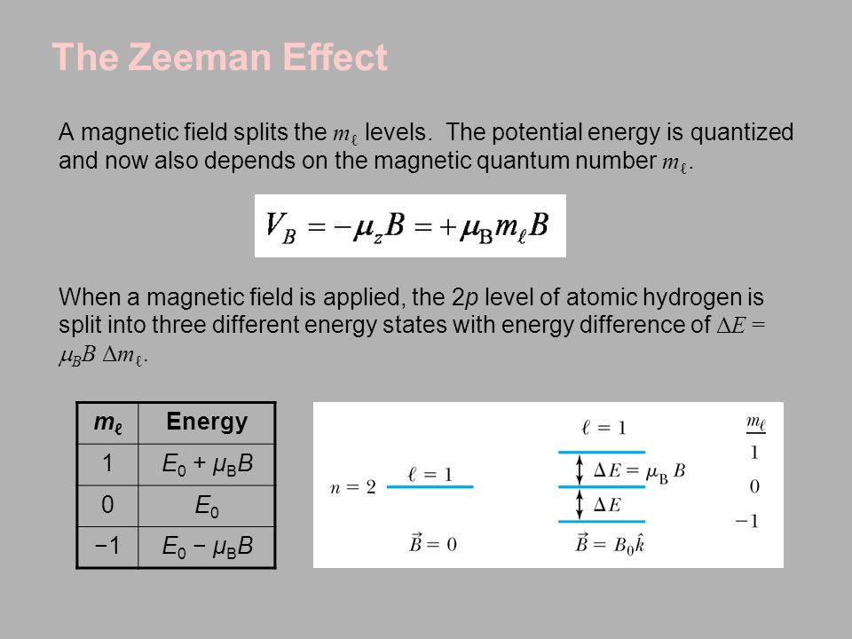 The Zeeman Effect