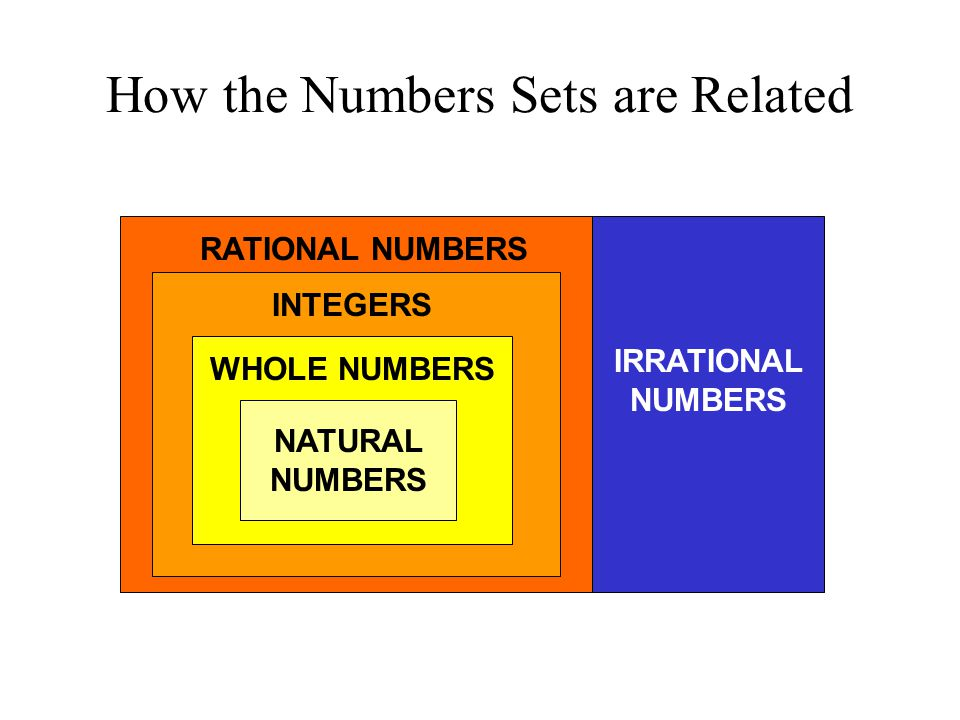 How the Numbers Sets are Related