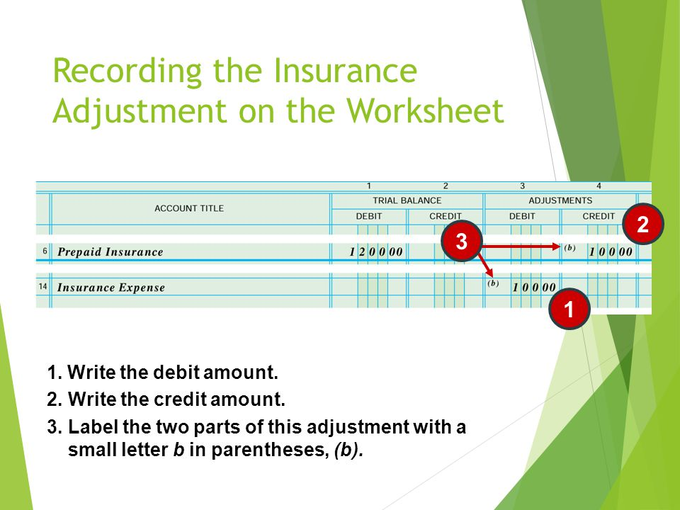 Recording the Insurance Adjustment on the Worksheet