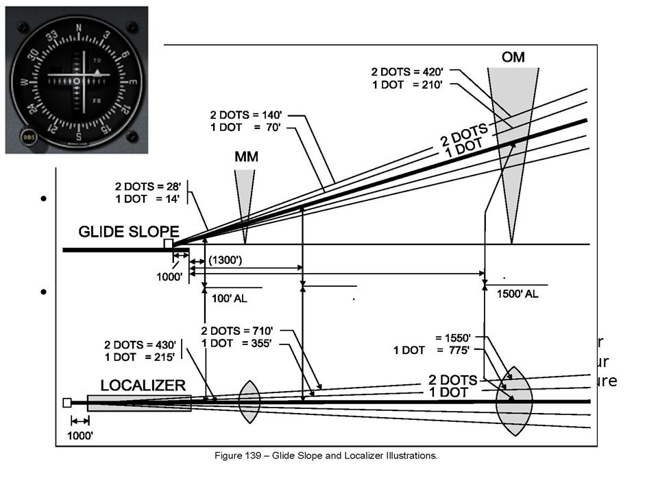 ILS SPECIFICATIONS