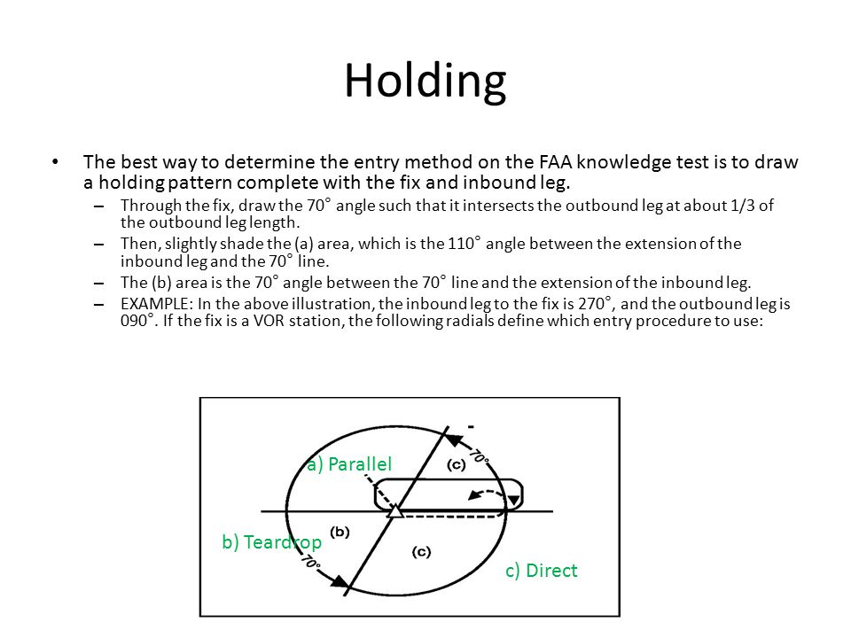 Holding The best way to determine the entry method on the FAA knowledge test is to draw a holding pattern complete with the fix and inbound leg.