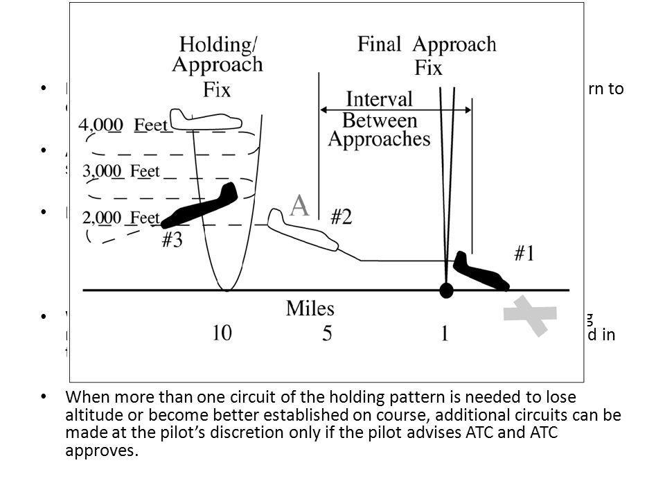 Holding If the abeam position cannot be determined, start timing when the turn to outbound is complete (i.e., wings level).